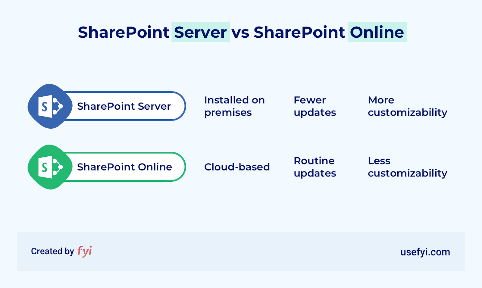 sharepoint server vs sharepoint online key features comparison