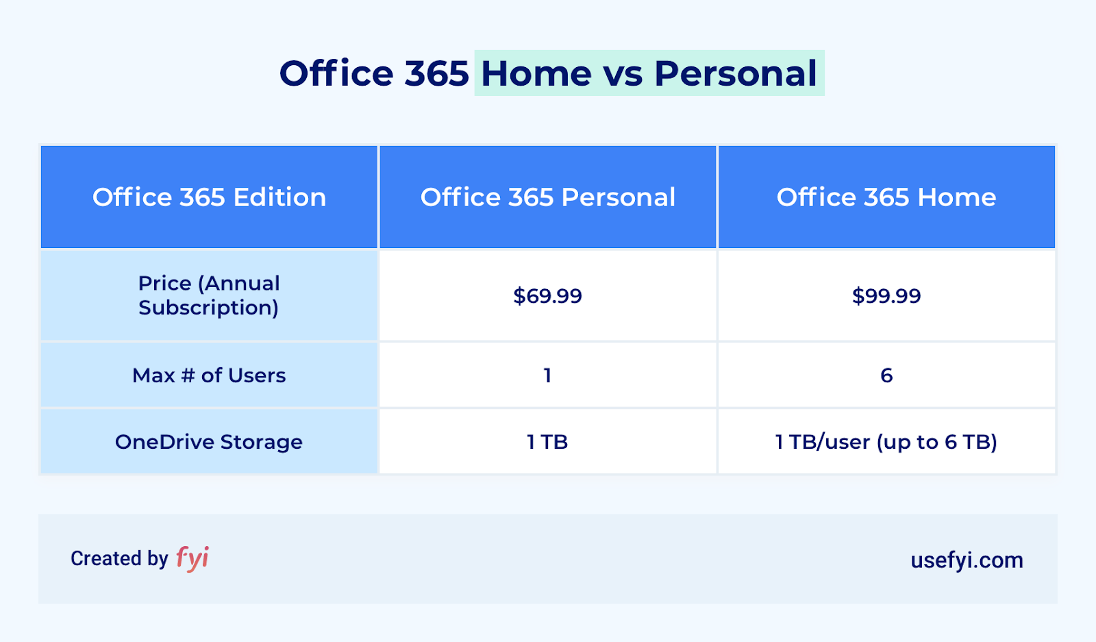 office 365 home vs personal comparison table