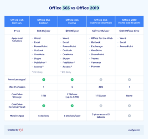 office 365 vs office 2019 comparison table