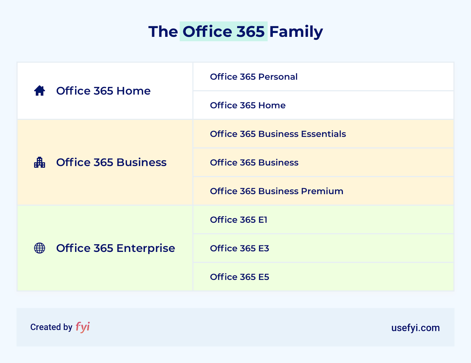 office 365 family of products