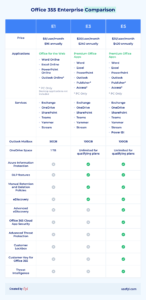 office 365 enterprise comparison
