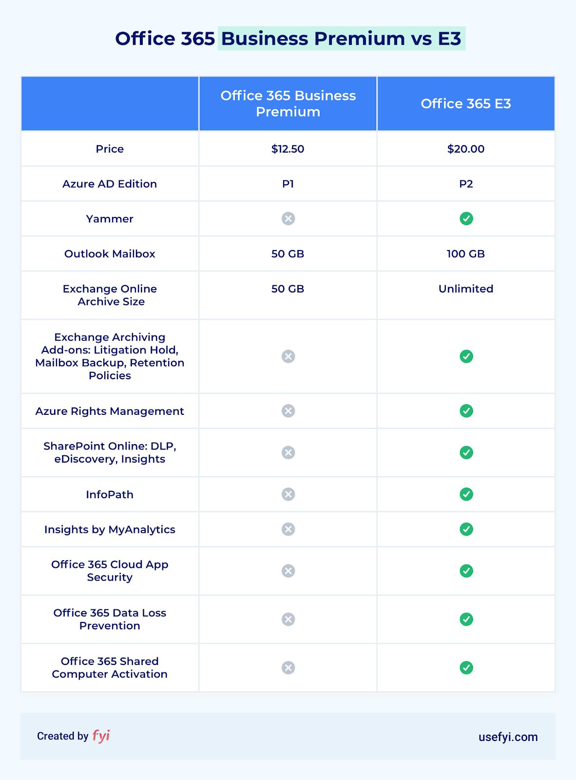 office 365 premium vs e3 comparison