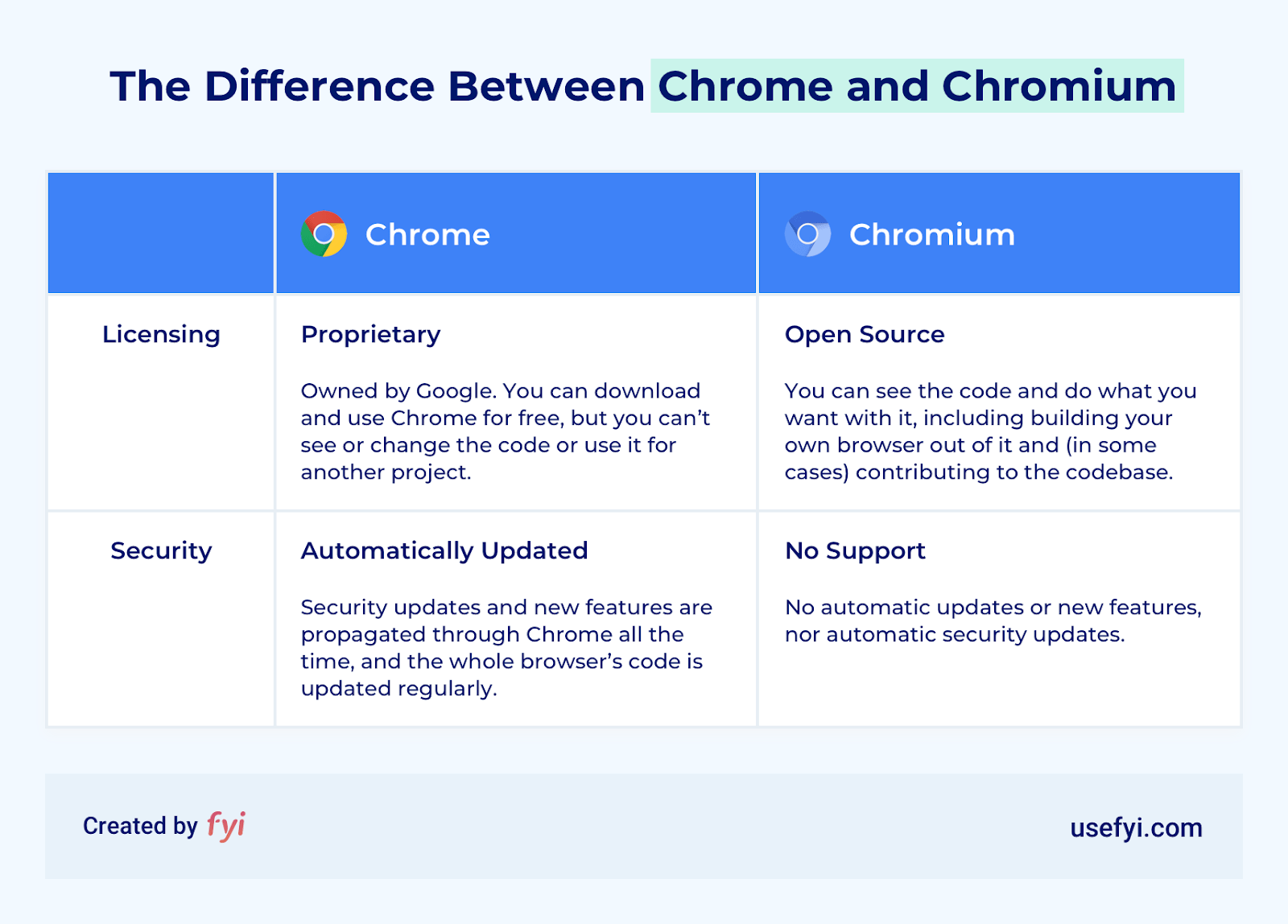chrome vs chromium comparison