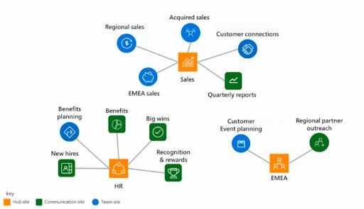 sharepoint intranet diagram