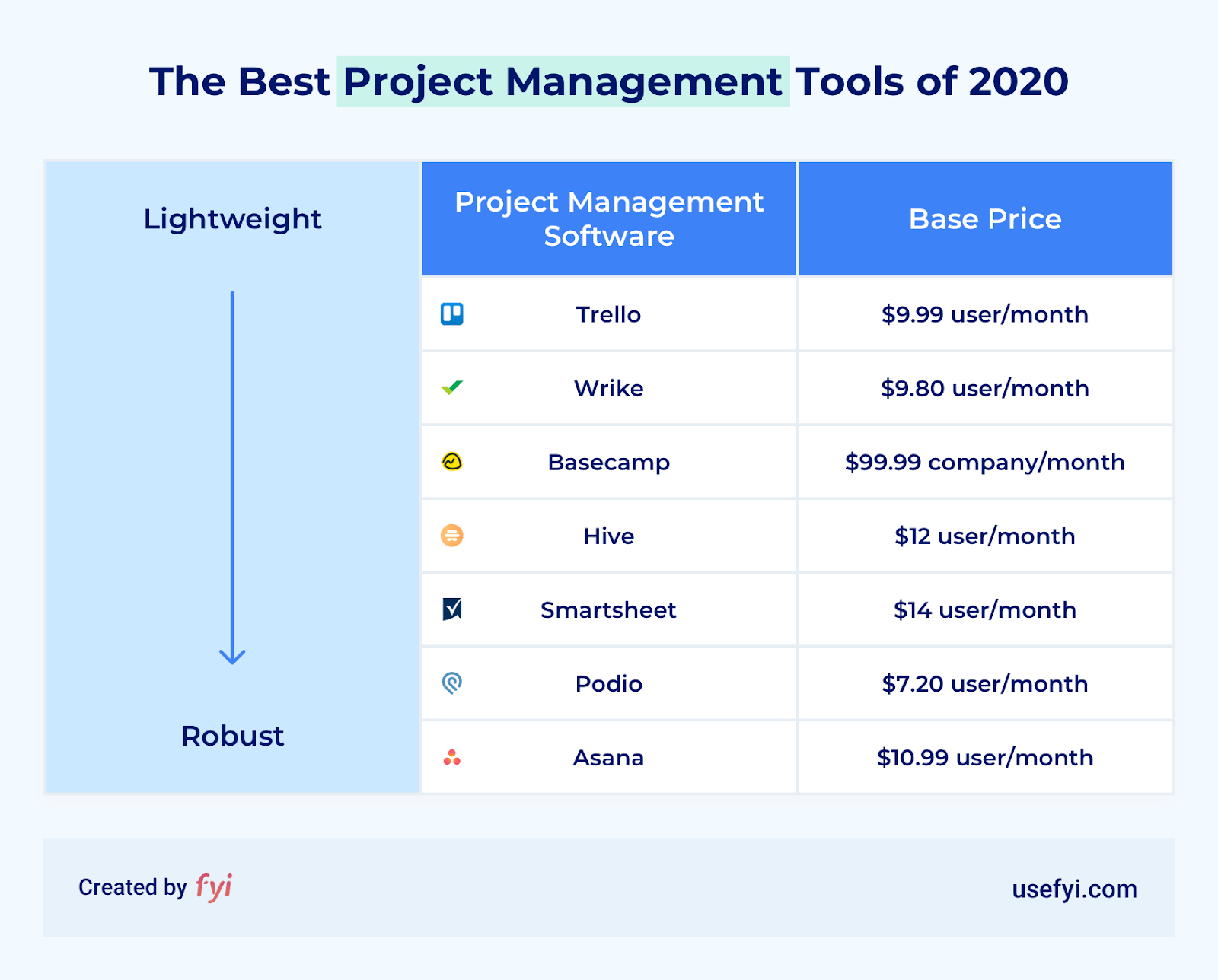 best project management software 2020