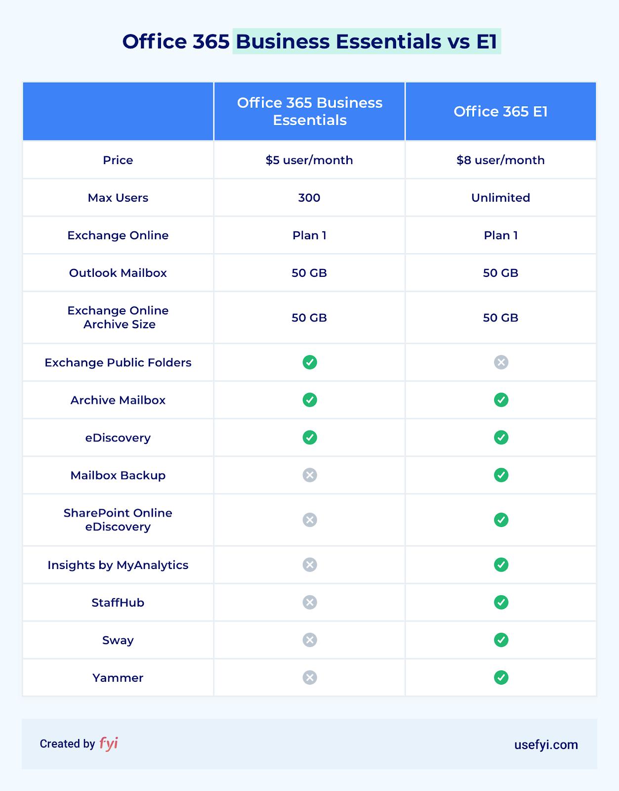 office 365 business essentials vs e1 comparison