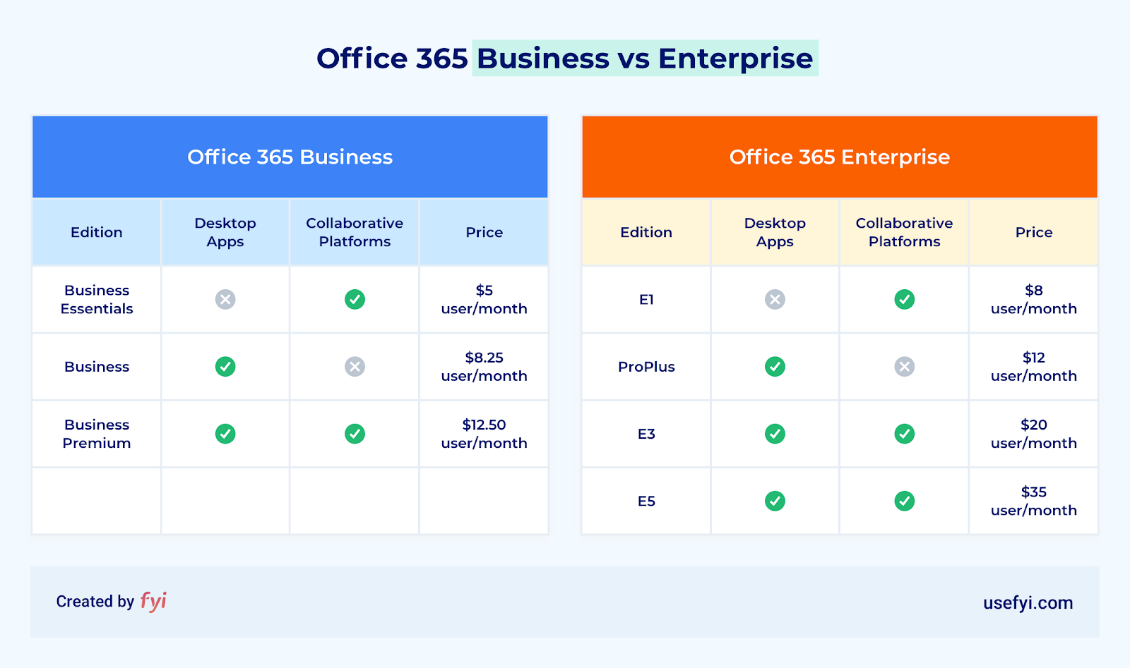 office 365 business vs enterprise comparison