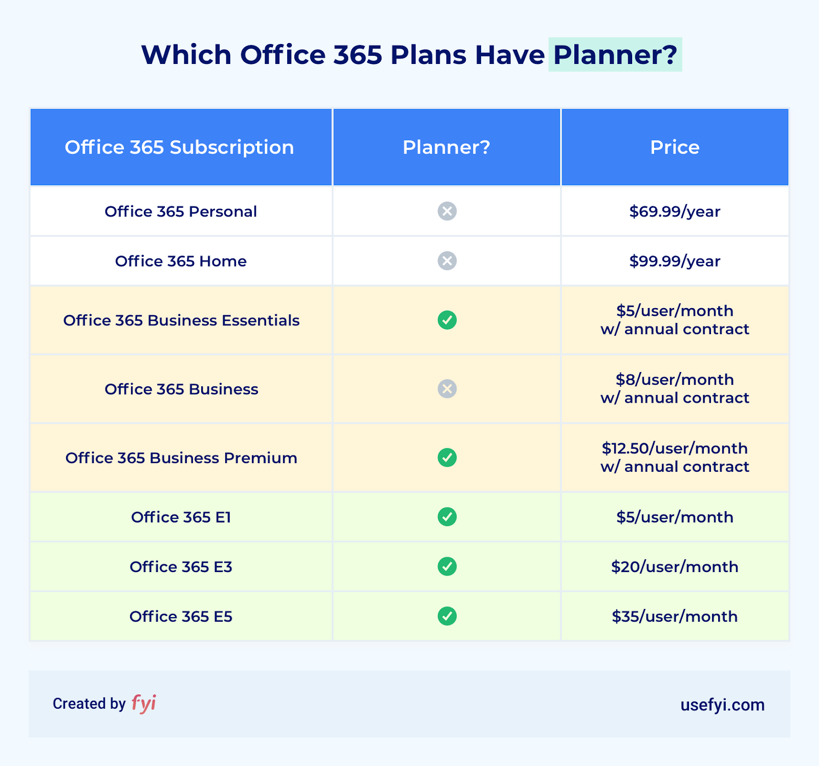 office 365 plans including planner