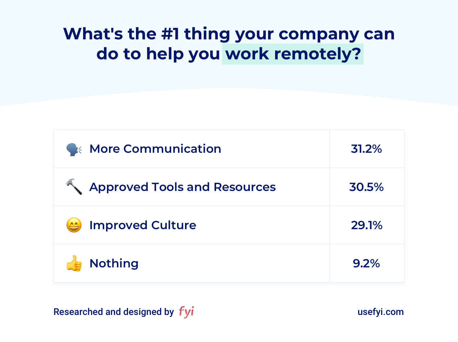 Help with remote work