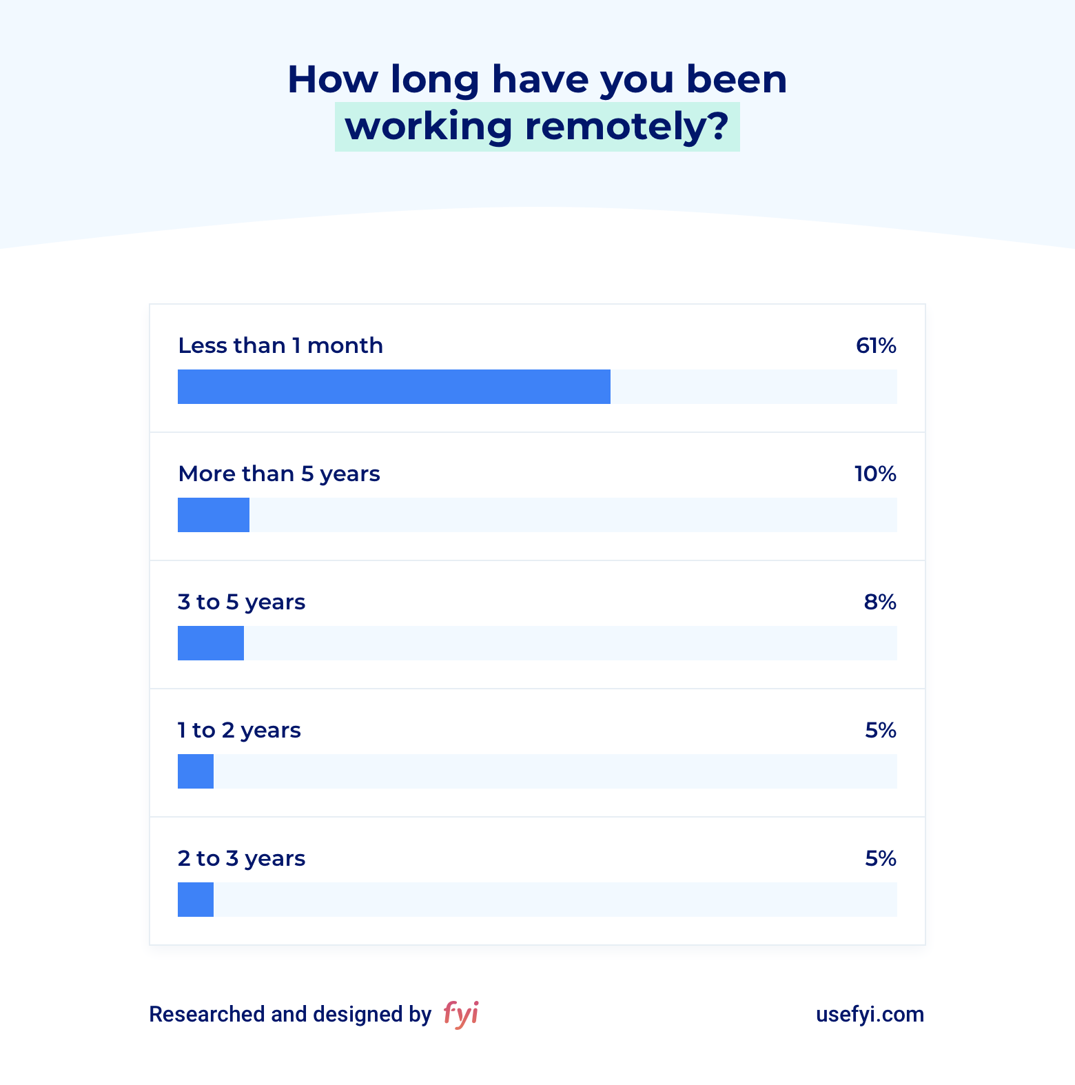 Remote work how long
