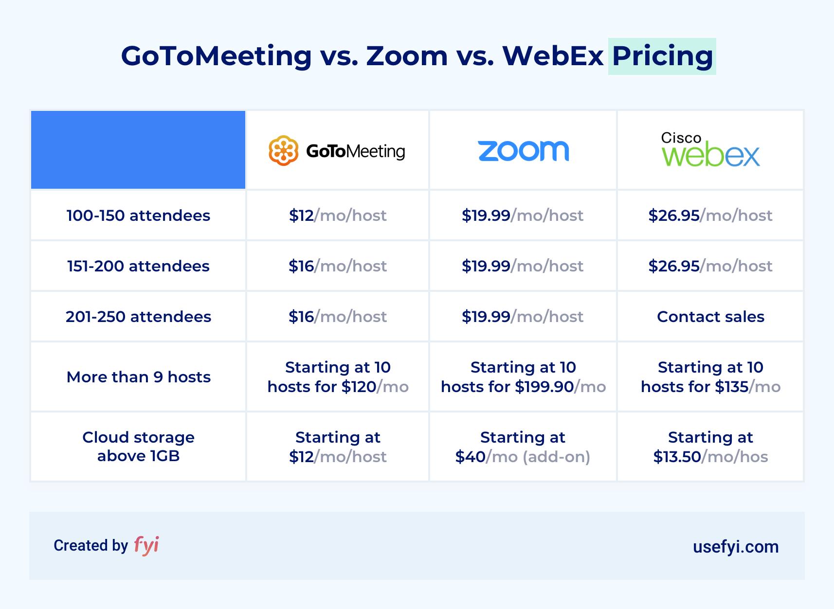 GoToMeeting vs Zoom vs WebEx Ratings