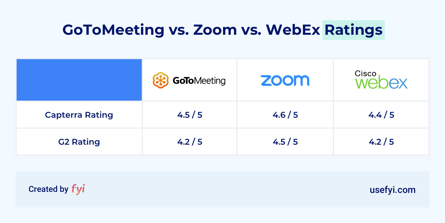 GoToMeeting vs Zoom vs WebEx Ratings