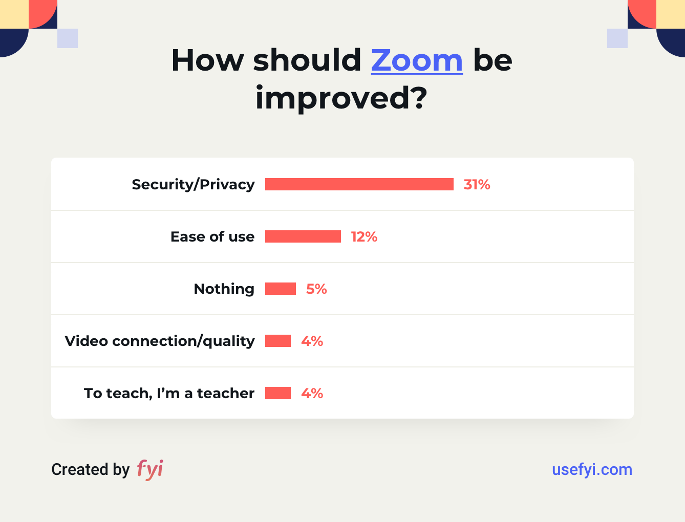 How should Zoom be improved