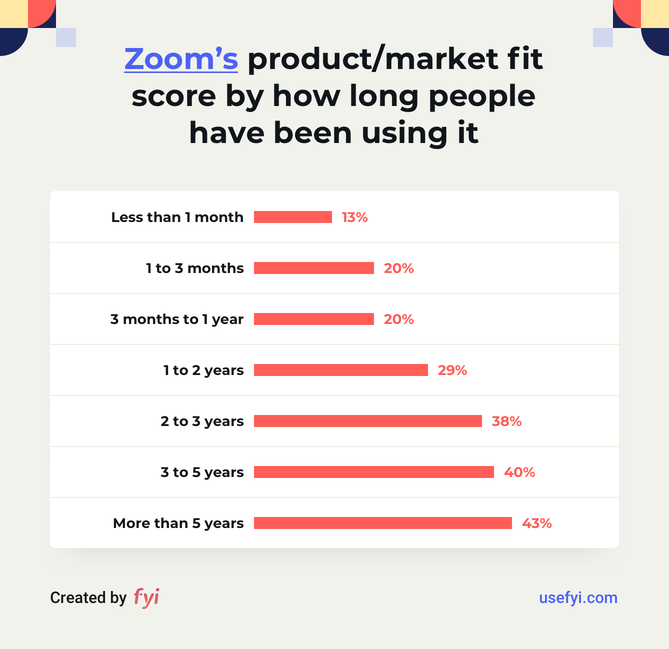 Zoom product-market fit by usage