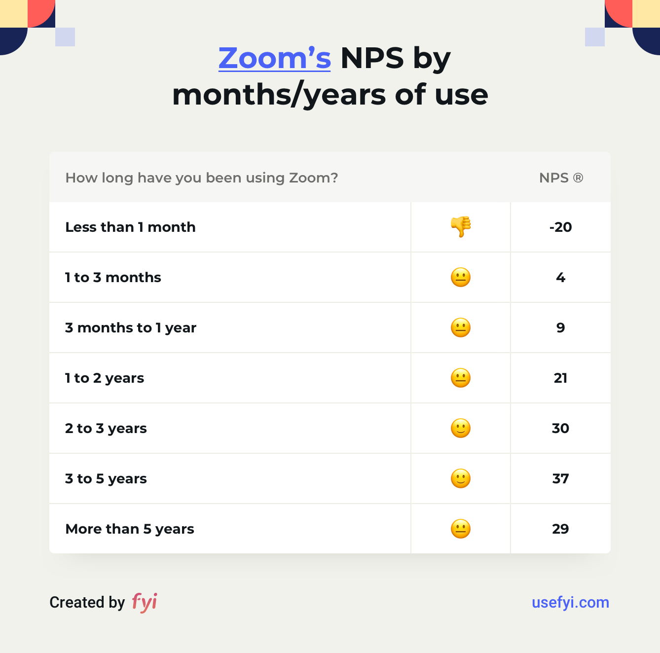 Zoom NPS by usage