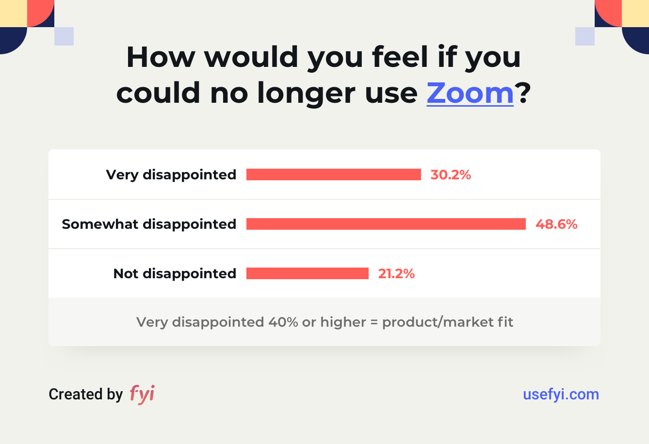 Zoom product-market fit score