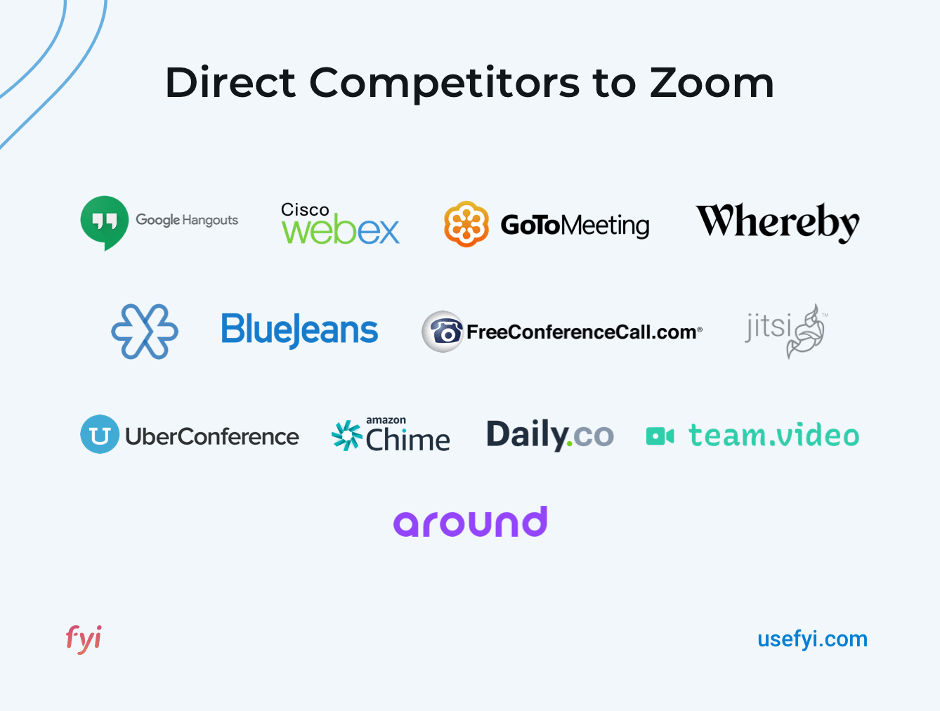 Direct competitors to Zoom